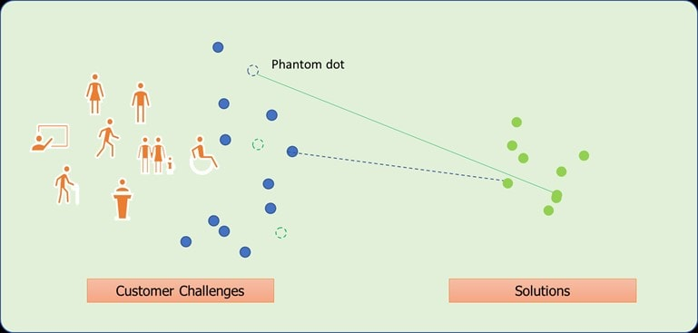 phantom dot1
